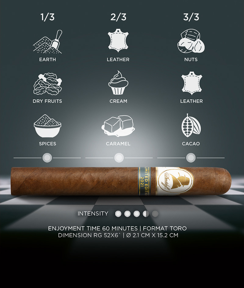 Infographic of the taste of the of the Davidoff Winston Churchill Cigar 2021