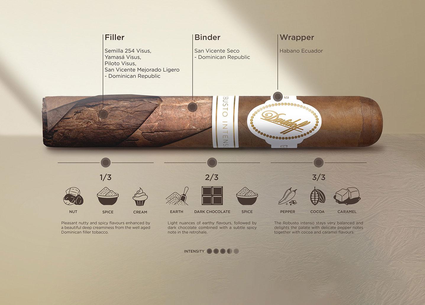 Davidoff Cigars Robusto Limited Edition 2020 Taste Breakdown