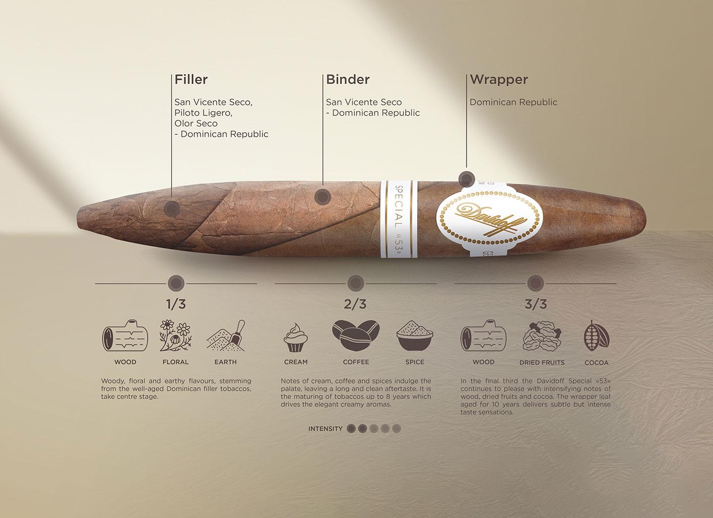 Davidoff Special 53 Cigars Limited Edition 2020 Taste Breakdown