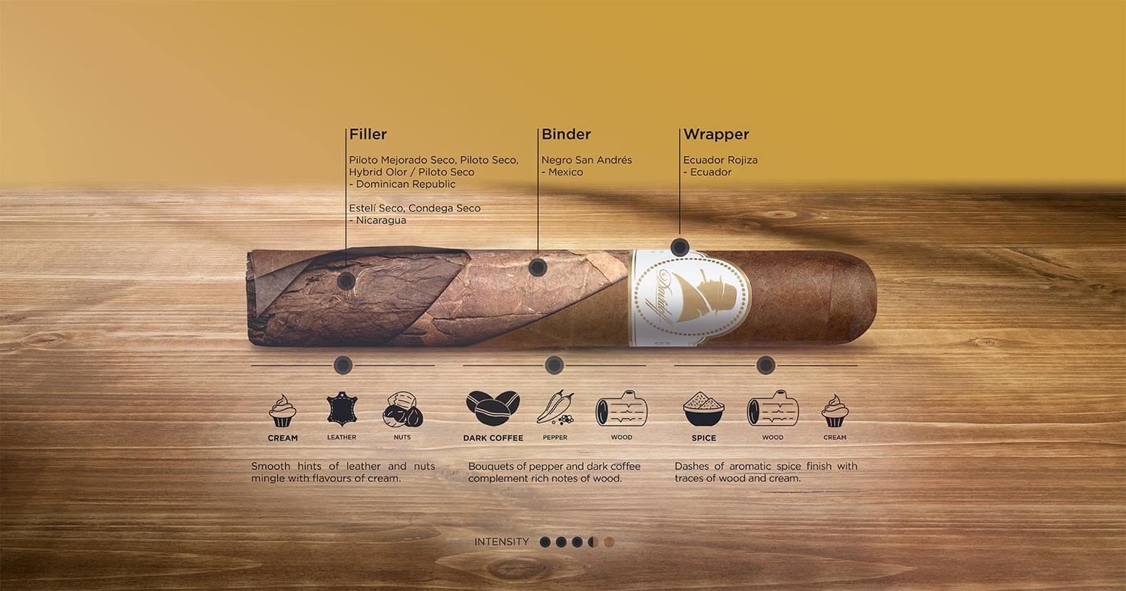 Winston Churchill Original Collection cigar breakdown infographic
