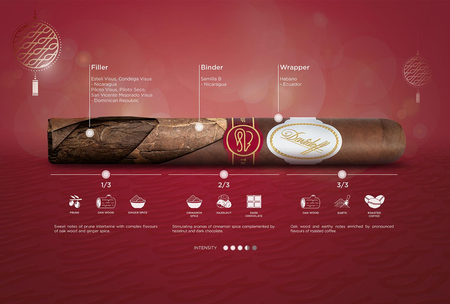 Taste breakdown of the Davidoff Year of the Rat 2020 cigars